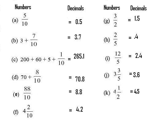CBSE Class 6th ( VI) Mathematics Chapter 8. Decimals: Exercise 8.1 ...