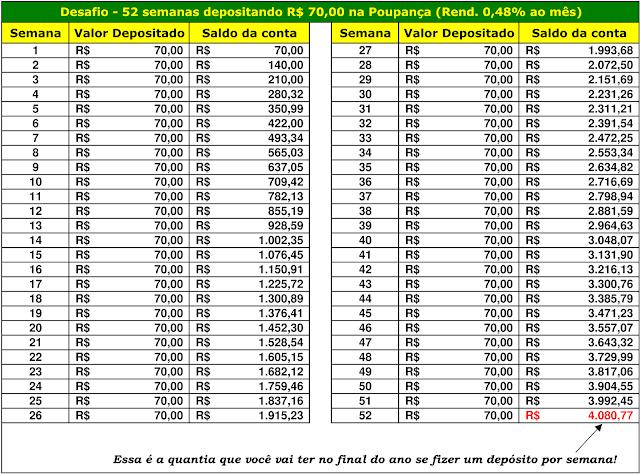 Desafio - 52 semanas depositando R$70,00 na Poupança (Rend. 0,48% ao mês)