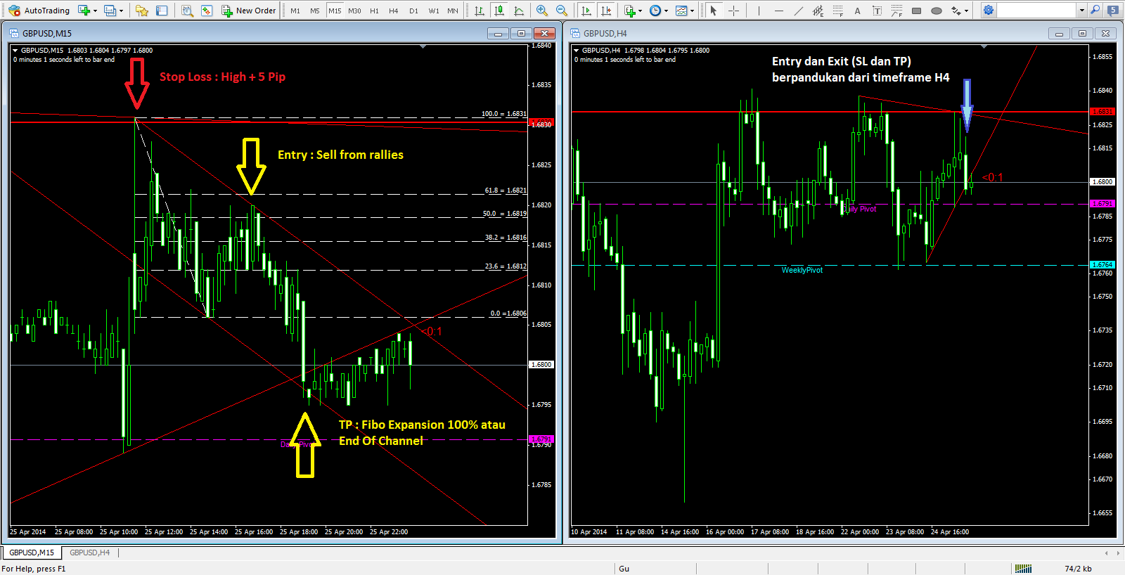 Teknik Forex KISS - Trade with No Pressure: Setup, Entry ...