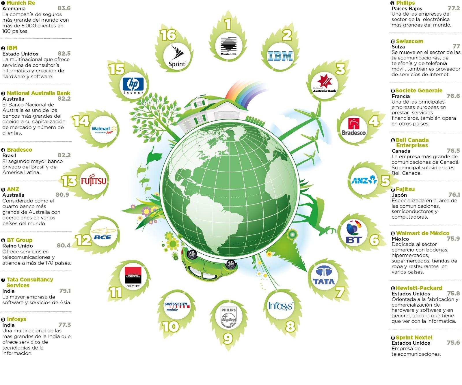 marketing ecológico Request (pdf) | marketing ecológico | obra que plantea la necesidad de incorporar al plan mercadotécnico la consideración del impacto ambiental (del producto o servicio), estrategias incluidas para la conservación y protección ecológica.