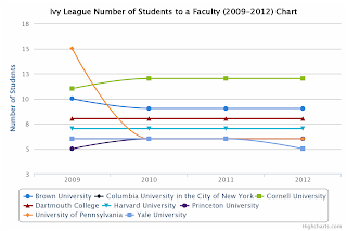 Ivy League Number of Students to a faculty chart