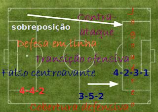 Artigos sobre teoria tática no futebol