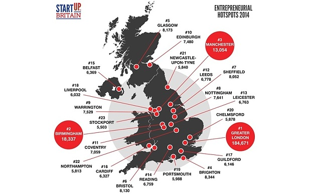 """ which are UK's biggest start up activity"""