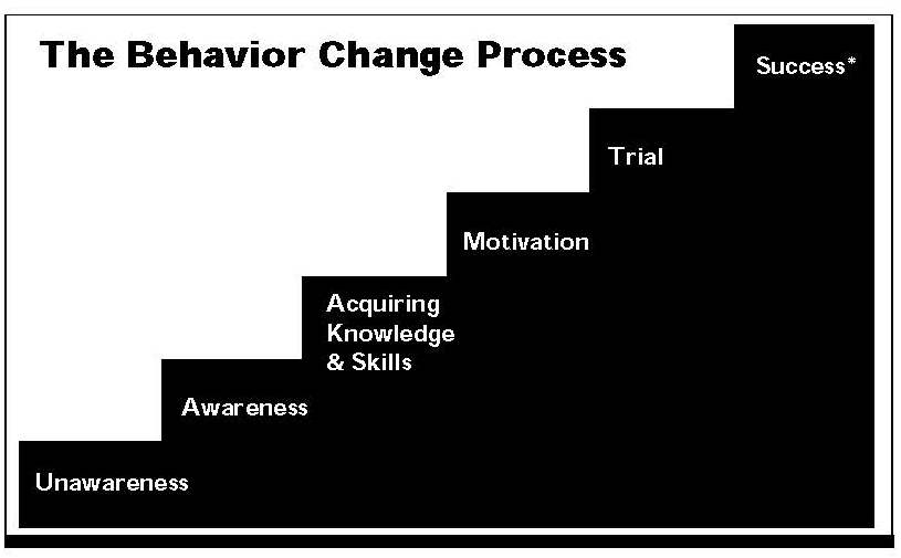 behavior change What is provider behavior change providers play a crucial role in the health system given their face-to-face interactions with clients thus, the quality of those interactions is critical to the success of the overall system.