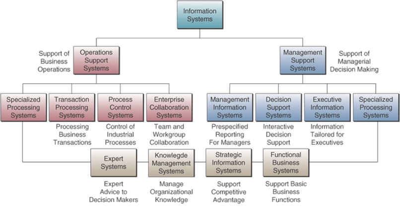 executive support system essay What is management support system (mss) definition of management support system (mss): an mss is an information system that integrates the functional capabilities of a decision support system, executive information system, and knowledge-based or expert system.