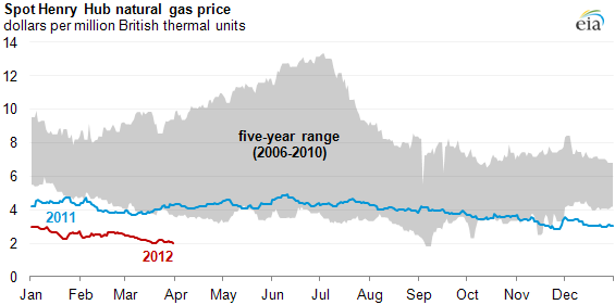 Current Natural Gas Prices Chart