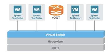 Spirent TestCenter™ Virtual Uses Oracle VM for Cloud-Enabled Services
