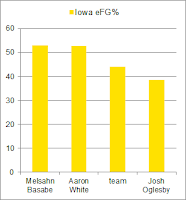 Iowa eFG: Basabe and White lead team, Oglesby much worse