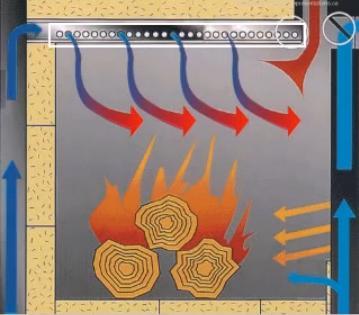 Tecnolog a para un progreso sostenible las estufas de for Chimeneas interiores sin humo