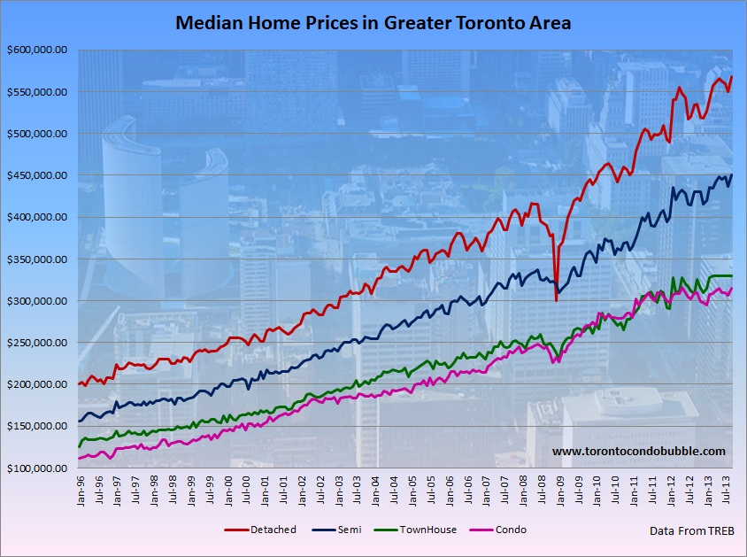 toronto average home price median