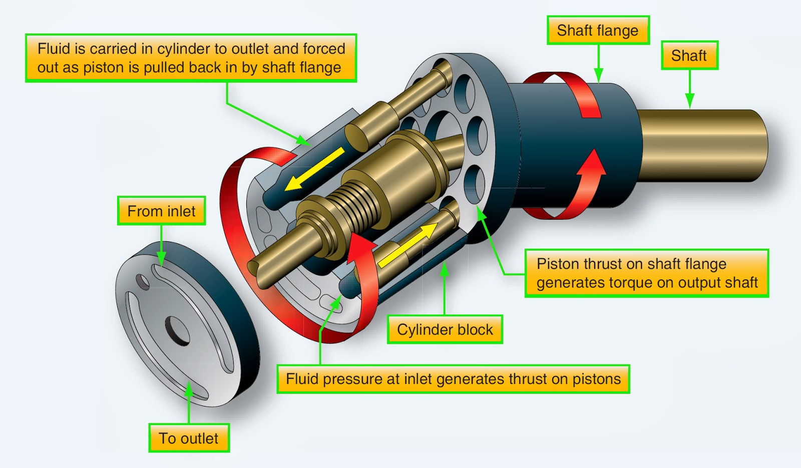 Bent Axis Hydraulic Motor What Drives Bent Axis Vs