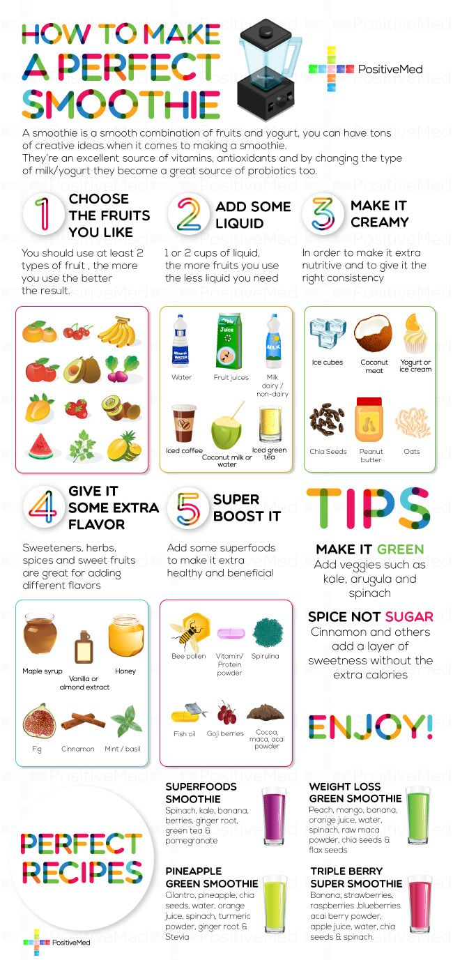 http://positivemed.com/2012/09/20/how-to-make-a-perfect-smoothie/