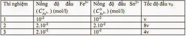 Đề thi casio hóa học-Tỉnh Thanh Hóa lớp 12,2011-2012