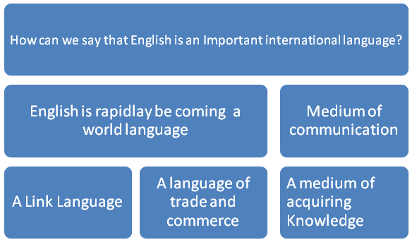 role of english as an international language essay The role of english language teaching: linguistic imperialism or linguistic empowerment june 2002 — volume 6, number 1 tesl-ej forum the role of english.