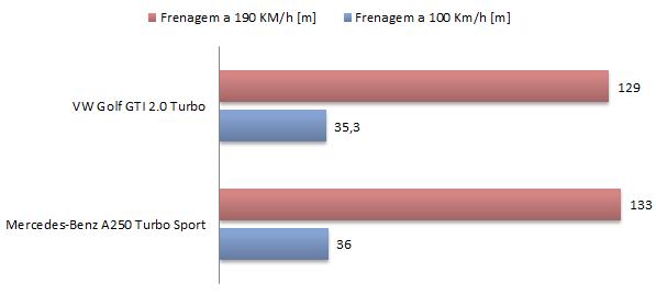 VW Golf GTI x Mercedes A250 Sport - frenagem