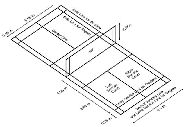 Penjelasan Gambar Ukuran Lapangan Bulu Tangkis