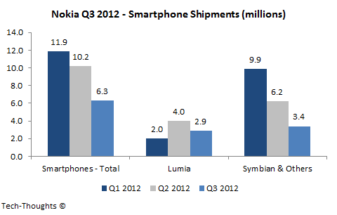 Nokia Smartphone Shipments - Q3 2012