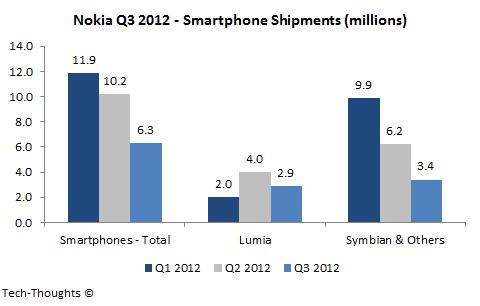 Nokia Smartphone Shipments - Q3 2012