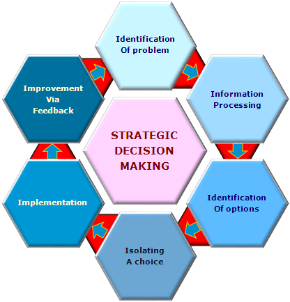 6 decision making process