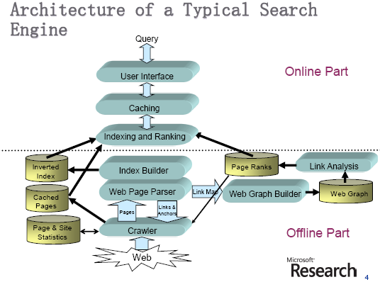 thesis for search engine Uniqueness of a search engine is the ratio of the unique results which other search engines do not contain in all the results the search engine returns and nowadays, the update frequency is very important because the information in the web varies largely in a second and is unpredictable.