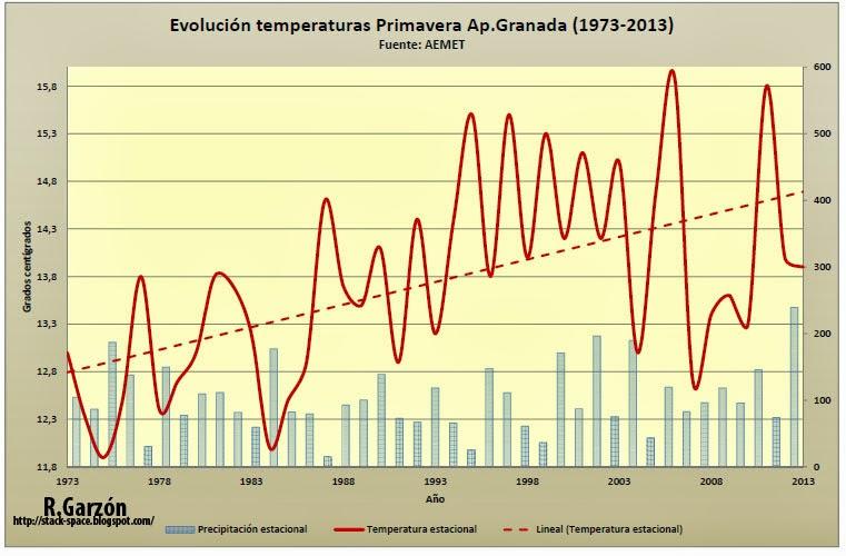 Gráfico con la evolución de las temperaturas en primavera en el aeropuerto de Granada 1973-2013