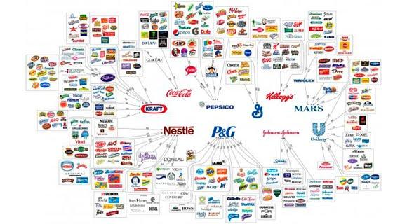 Estas 10 empresas controlan casi todo lo que compras
