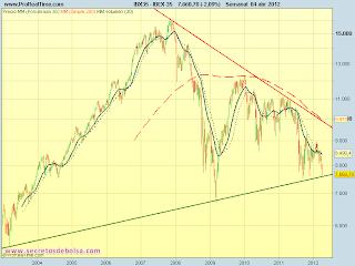 analisis tecnico del-Ibex 35-a 5 de abril de 2012