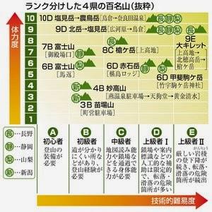 登山 難易度 ランキング 評価 富士山 体力 技術