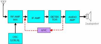 Elektronika dasar skema blok penerima gelombang am fm aema blok penerima gelombang am ccuart Choice Image