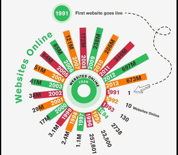 Cantidad de sitios web online