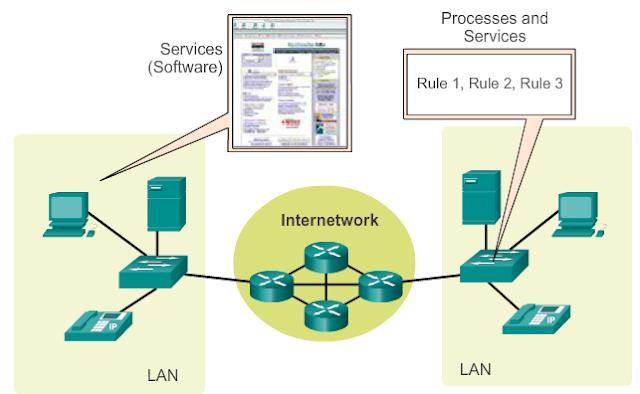 Inilah 3 Komponen Dalam Jaringan Dasar bangett service layanan