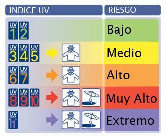 Índice de Radiación Ultravioleta