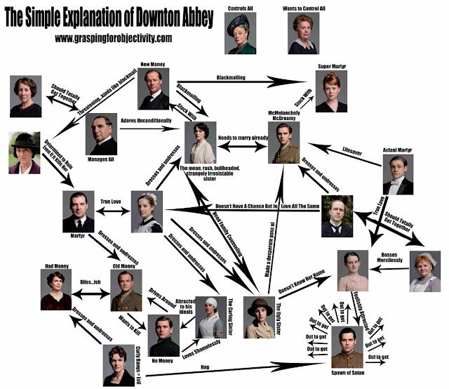 downton abbey family tree explained funn