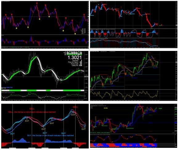Forex indicators collections free download
