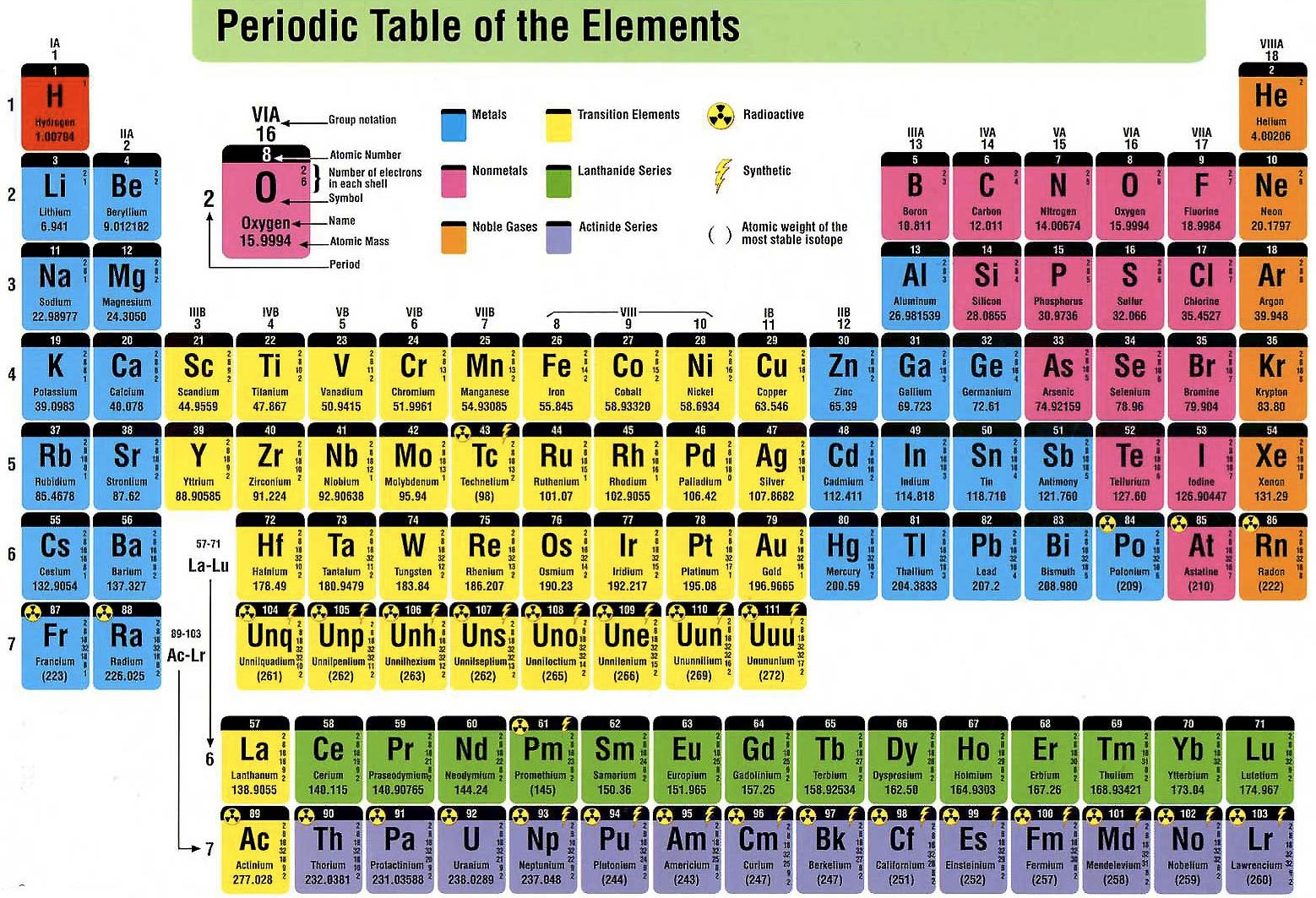 Periodic table of elements for 10 elements of the periodic table