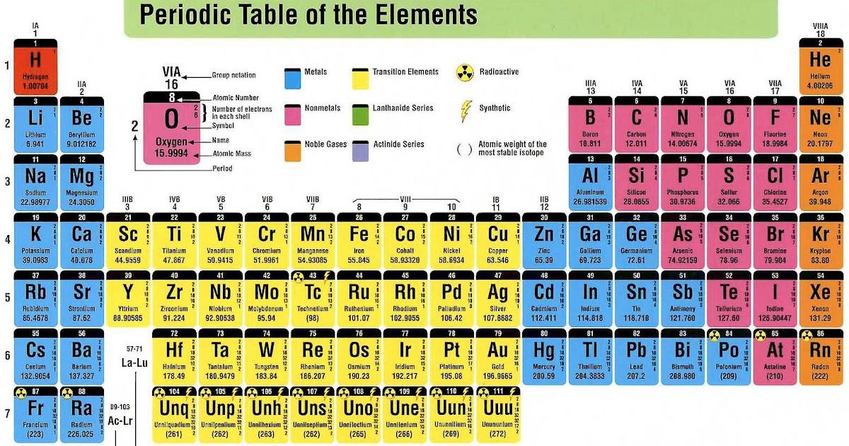 Nachiketha sarma periodic table of elements for 118 elements of the periodic table