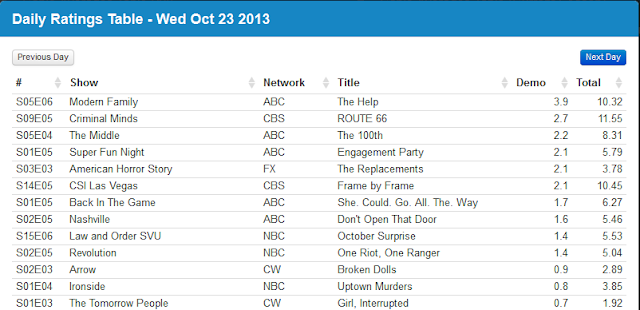 Final Adjusted TV Ratings for Wednesday 23rd October 2013