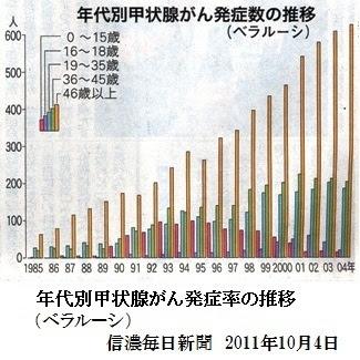 年代別甲状腺がん発症数の推移(ベラルーシ)信濃毎日新聞