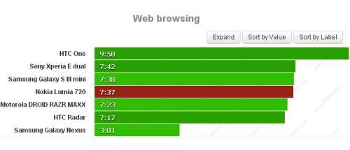 Buona autonomia complessiva di circa 7 ore e 40 minuti per il Lumia 720 durante la navigazione sul web tramite browser mobile