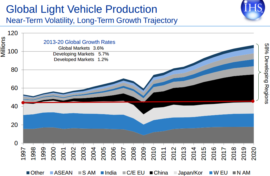 World will be producing about 100 million to 110 million light cars ...