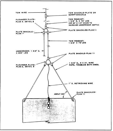 marine survey practice surveyor guide notes for towing arrangement survey