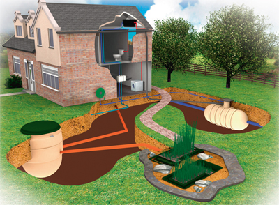 Septic Tank Supplies Blogs July 2012