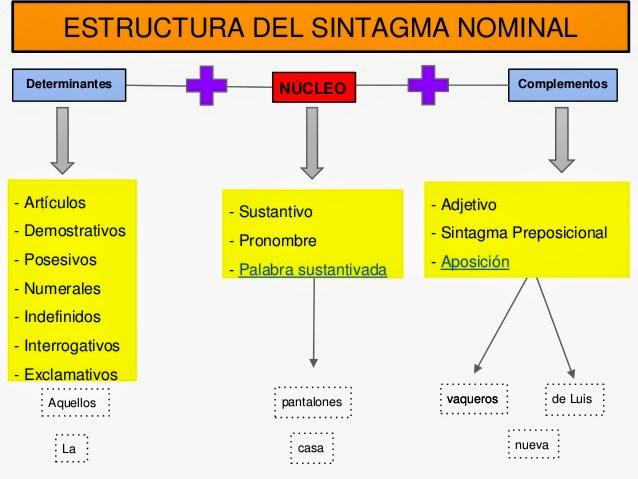 Lengua y literatura eso escolapias soria sintaxis 1 eso - Libros vivos estructuras ...