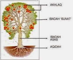 Mengenal Akidah Islam
