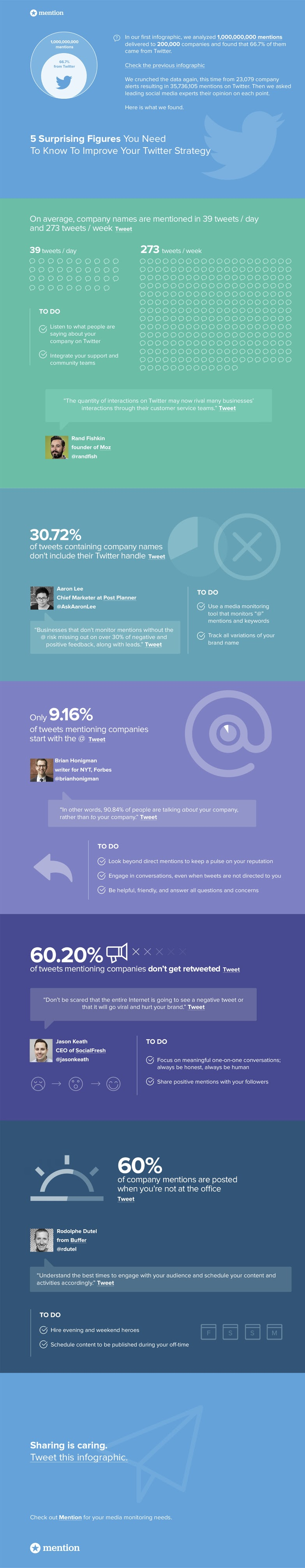 Improve Your Twitter Strategy With These 5 Surprising Figures - infographic