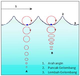 Bentuk & Bagian-bagian Gelombang