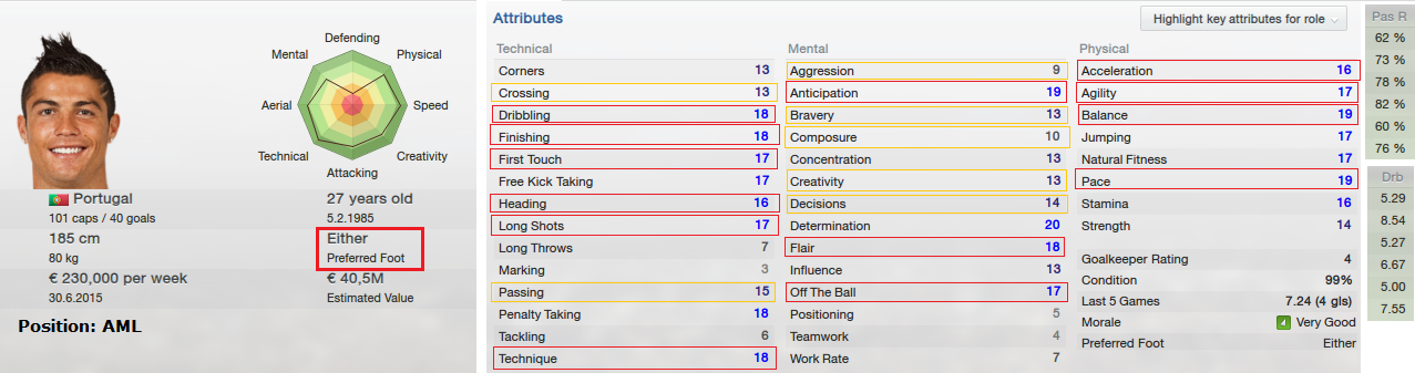FM13 Cristiano Ronaldo strength and weaknesses