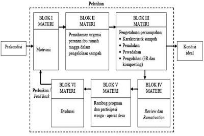 Diagram Alir Pelatihan Sampah