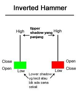 Inverted hammer candlestick gambar
