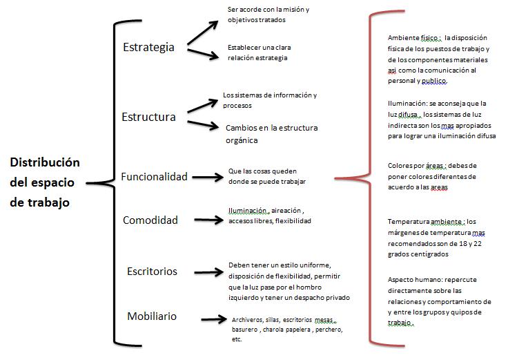 Conociendo redes cuadro sinoptico distribucion del for Distribucion de espacios de trabajo